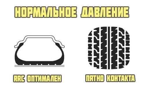 Нормальное давление в колесе