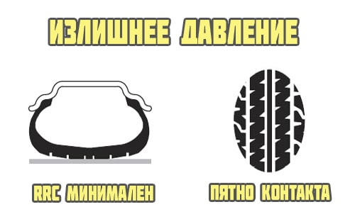 Про давление в шинах