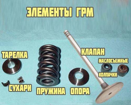 Элементы ГРМ