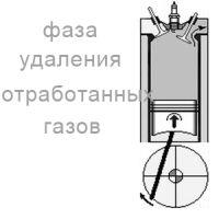 фаза удаления отработанных газов