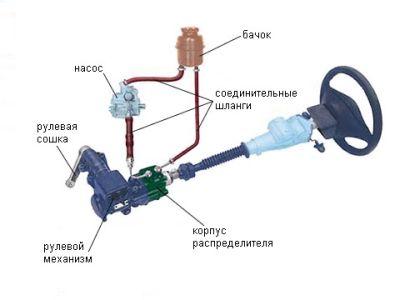 Принцип работы гидроусилителя руля