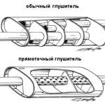 Как устроен автомобильный глушитель