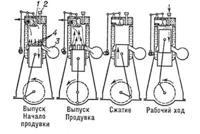 такты двигателя