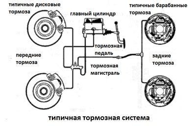 Тормозная система автомобиля, принцип работы