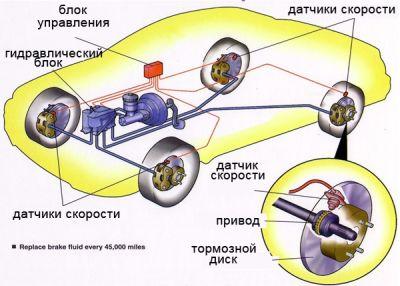 устройство антиблокировочной системы