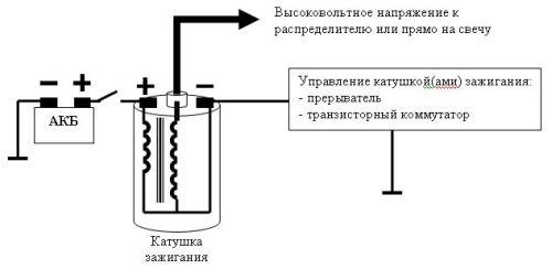 подключение катушки