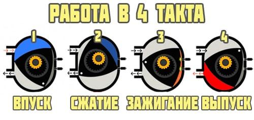 Работа в 4 такта