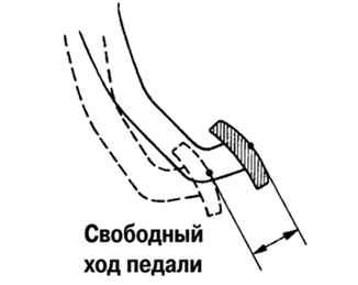 Педаль сцепления