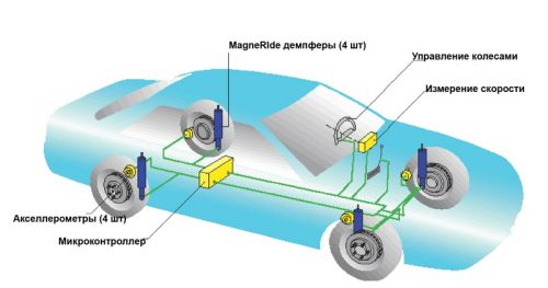 устройство электромагнитной подвески автомобиля