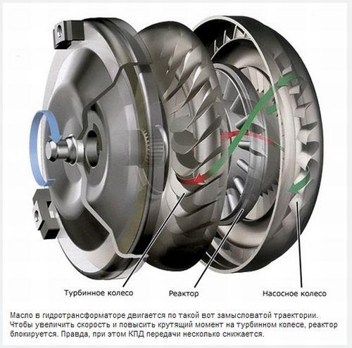Как работает гидротрансформатор а АКПП