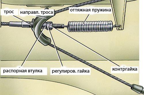 устройство ручного тормоза