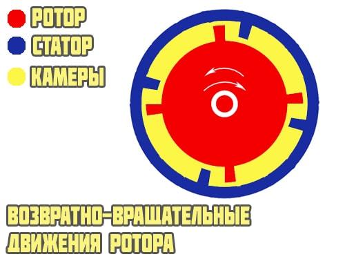 Возвратно-вращательный ротор