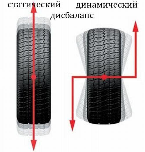 Правильная балансировка колес