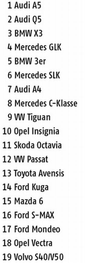 список автомобилей д класса