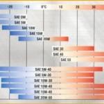 Классификация и характеристики моторных масел по вязкости