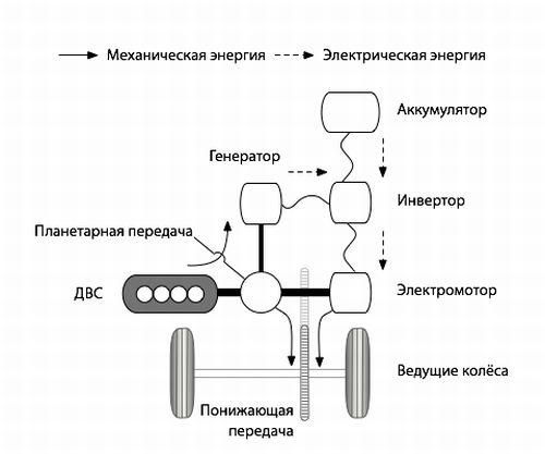 последовательно-параллельный гибрид