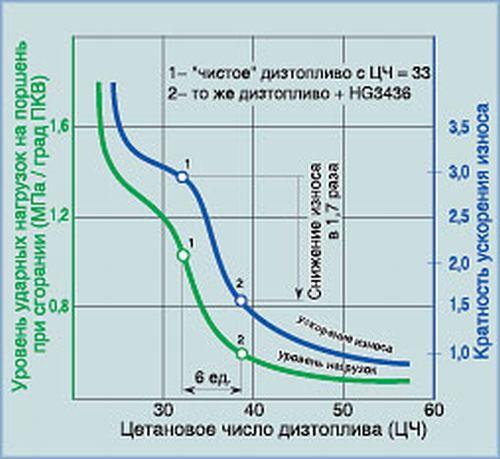 рабочие характеристики солярки