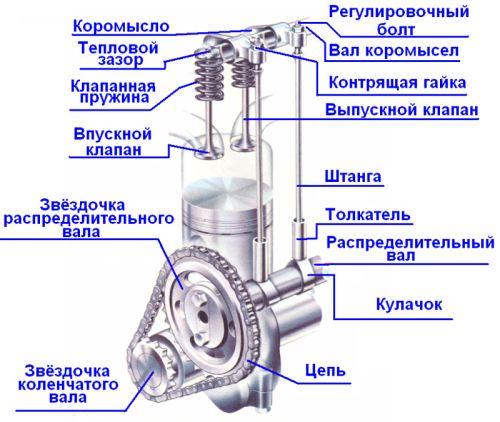 Устройство газораспределительного механизма