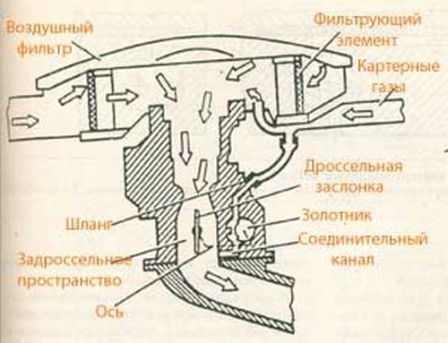 направление воздушного потока