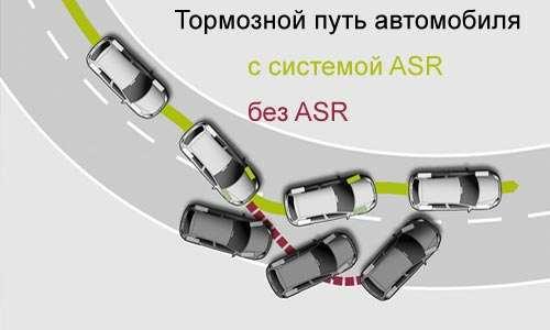 Антипробуксовочная система asr