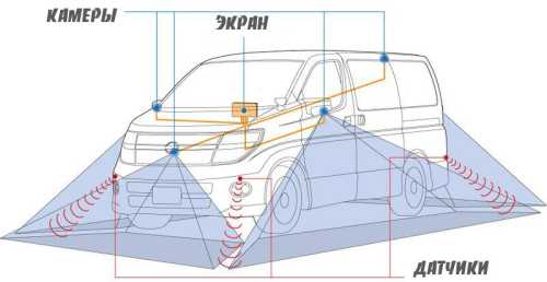 круговой обзор автомобиля