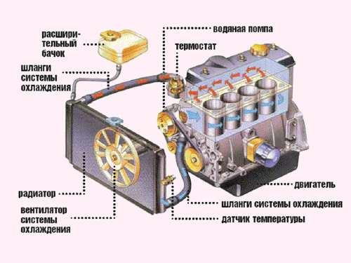 принцип работы системы охлаждения и помпы