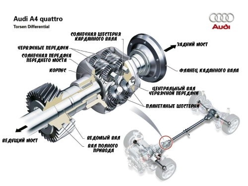 система quattro