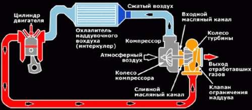 Как сделан интеркулер
