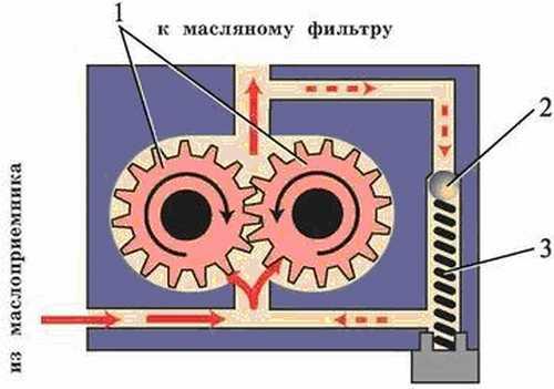 редукционный клапан масляного насоса
