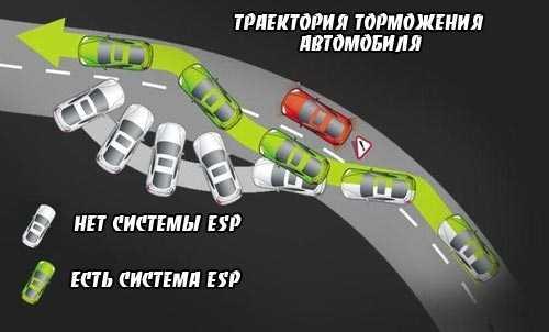 Антипробуксовочная система ESP