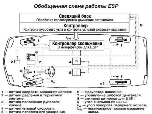 схема работы esp