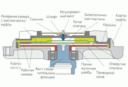 устройство вискомуфты вентилятора