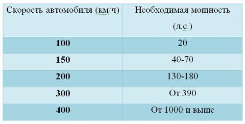 соотношение скорости и мощности
