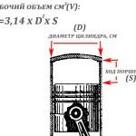 Что такое рабочий объем двигателя и как его рассчитывают