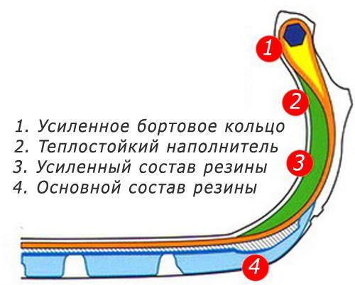 Устройство резины