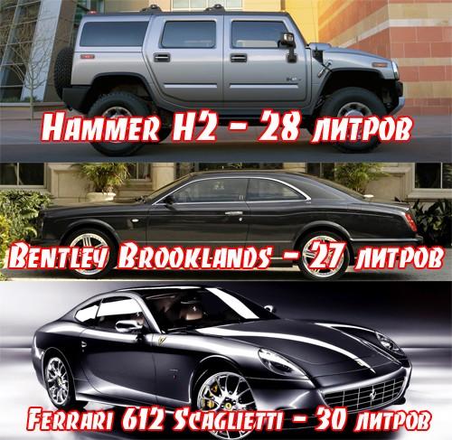 самые прожорливые автомобили