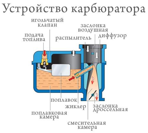 Инжектор и карбюратор в чем разница