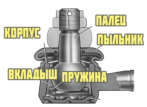 Устройство рулевого наконечника
