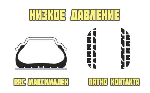 Расход воздуха на подкачку шин