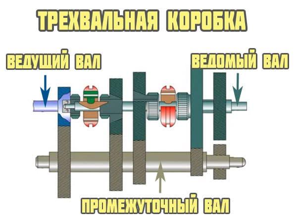 Трехвальная КПП