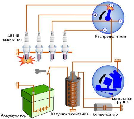 контактно-транзисторное зажигание