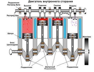 рабочие циклы двигателя