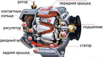 Устройство автомобильного генератора