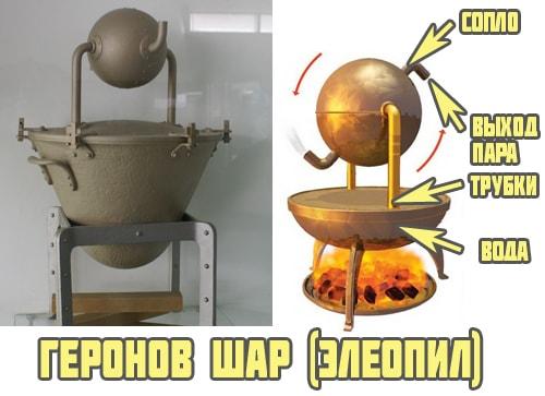 Геронов шар (элеопил)