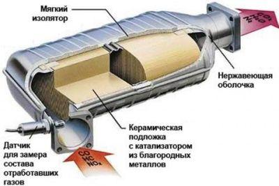 устройство катализатора автомобиля