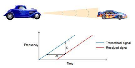 расчет расстояния до автомобиля