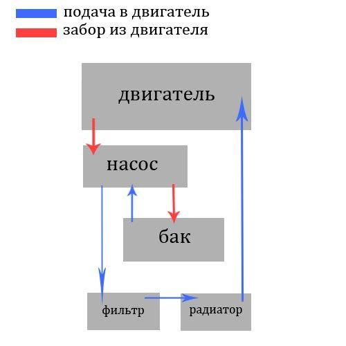 схема системы смазки с сухим картером