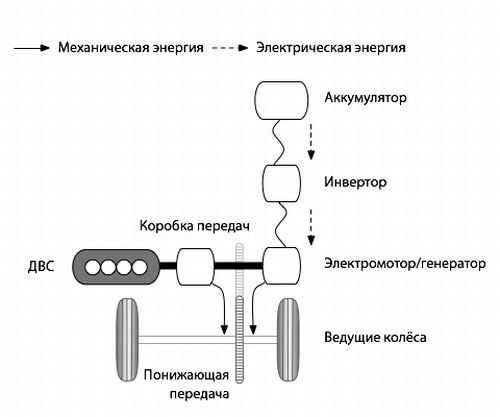 гибрид с параллельной схемой