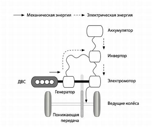 гибрид с последовательной схемой