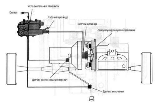 электронное сцепление EKM